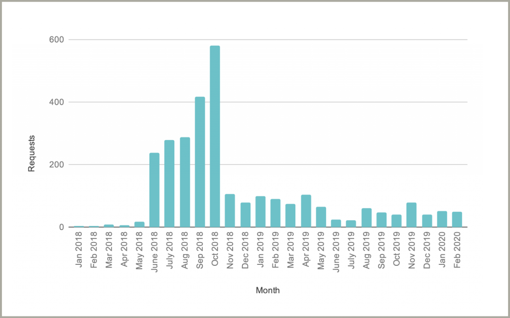 an illustration of the total volume of requests Tucows has received since the launch of Tiered Access: