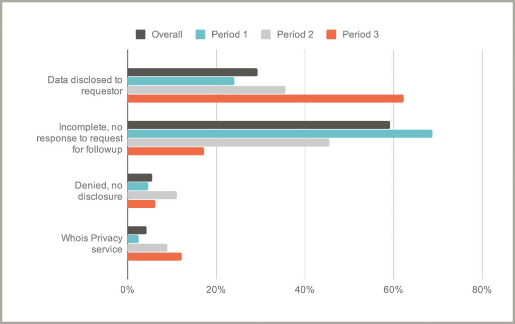 Disclosure request outcomes, compared